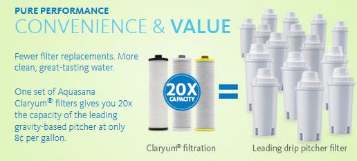 aquasana filter replacements